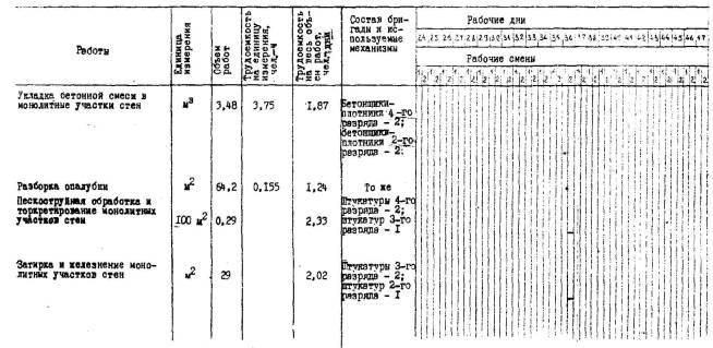 Кровли гидроизоляция цены плоской