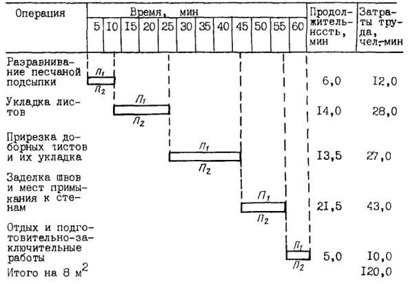 Плотники П1 и П2 разравнивают